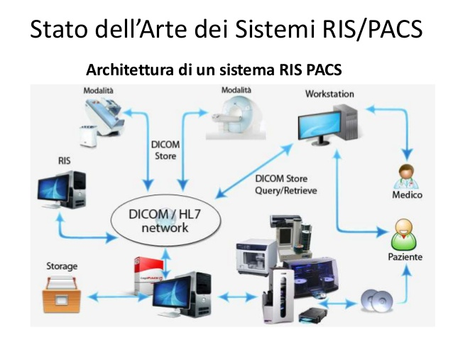 Architettura RIS-PACS
